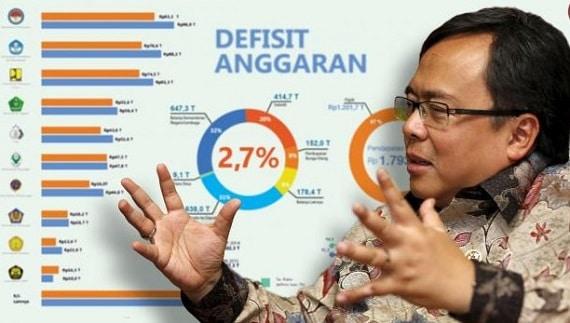 Pengertian Defisit Anggaran