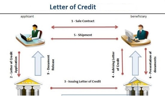 Pengertian Letter of Credit (L/C)