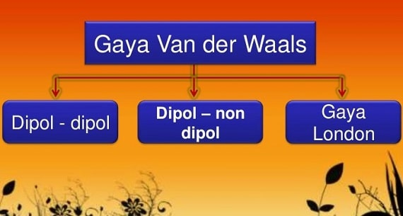 Pengertian & Ikatan Gaya Van Der Waals