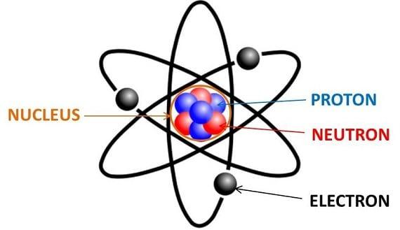 Pengertian Nomor Atom dan Nomor Massa